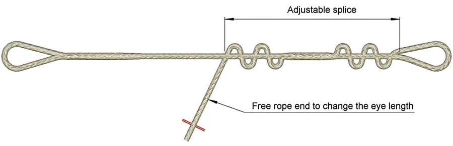 Lifting Slings - Chain, Wire-rope & Synthetic